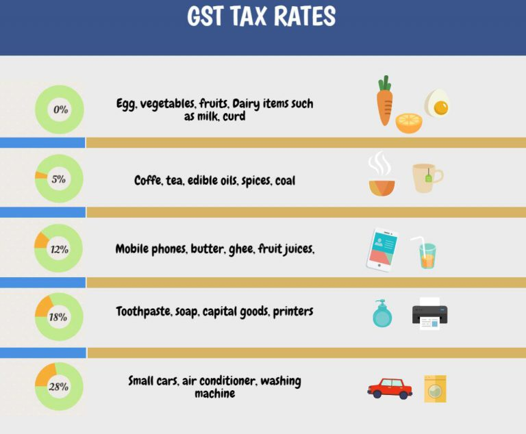 GST Tax Rates